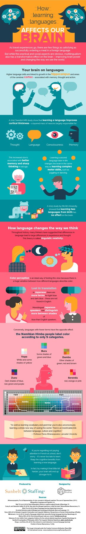 How Learning Languages Affects Our Brain