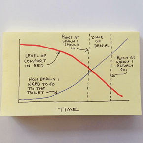 This Guy's Post-It Note Graphs Illustrate Some of Life's Most 'Too Real' Moments