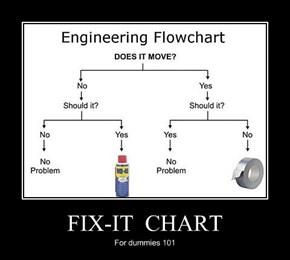FIX-IT  CHART