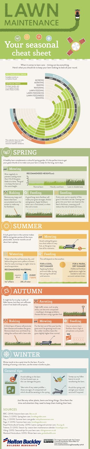 Lawn maintenance your seasonal cheat sheet