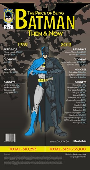 The Inflation of Batman