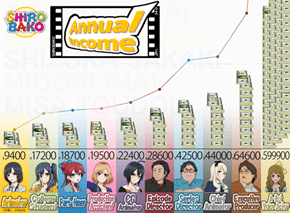 How Much Do People in the Anime Industry Get Paid?