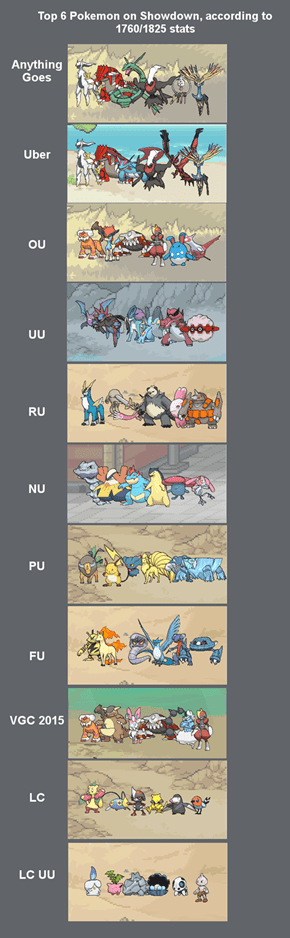 Here Are the Most Popular Pokémon Used by Top Pokémon Players