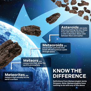 Know Your Space Debris
