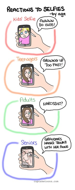Reactions to Selfies By Age