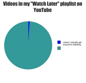 "Videos in my ""Watch Later"" playlist on YouTube"