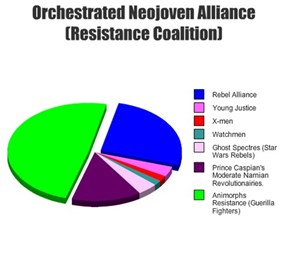 Orchestrated Neojoven Alliance (Resistance Coalition)