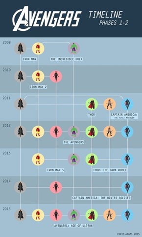 The Avengers: A Timeline