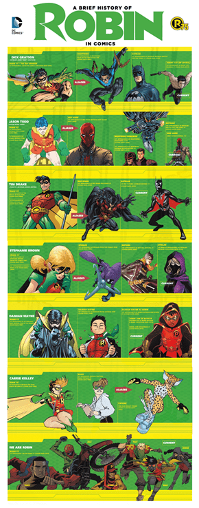 A History of Robin