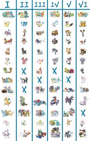 Genwunners, Learn the Other Gen Equivalents of Your Favorite Pokémon