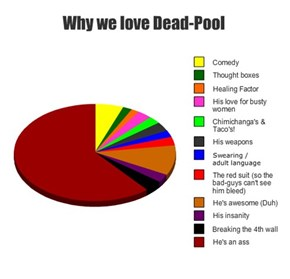 Why we love Dead-Pool
