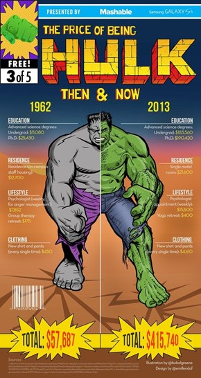 The Price of Being Hulk