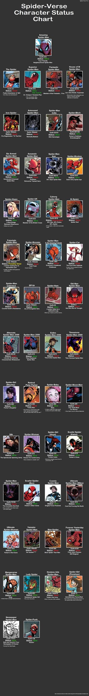 The Status of The Spider-Verse