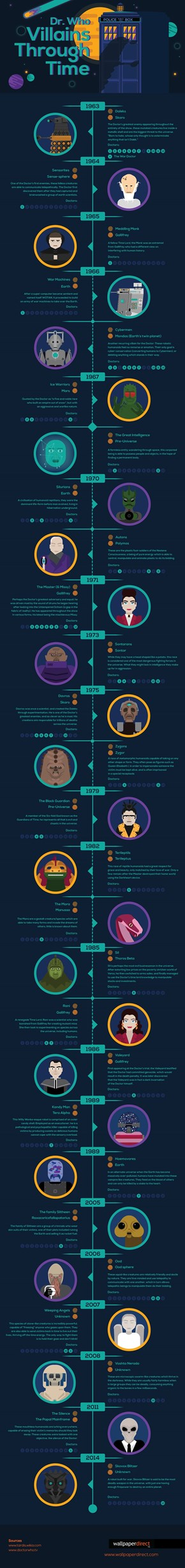 Dr. Who Villains Through Time