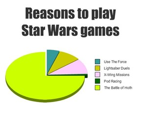 Reasons to play Star Wars games