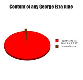 Content of any George Ezra tune