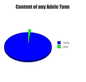 Content of any Adele Tune