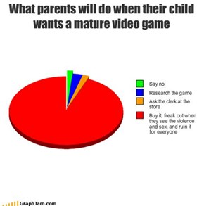What parents will do when their child wants a mature video game