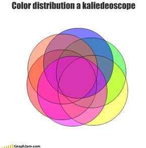 Color distribution a kaliedeoscope
