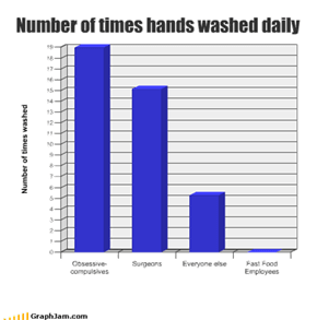 Number of times hands washed daily