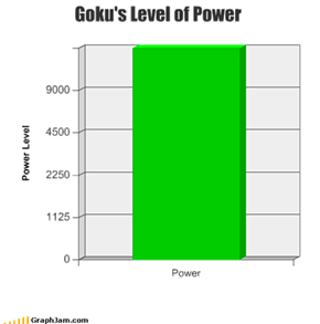 Goku's Level of Power