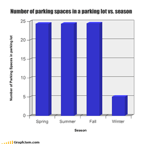 Number of parking spaces in a parking lot vs. season