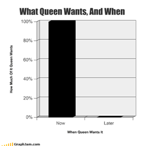What Queen Wants, And When