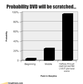Probability DVD will be scratched...