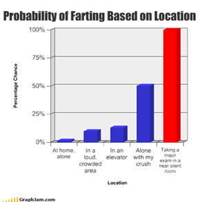 Probability of Farting Based on Location