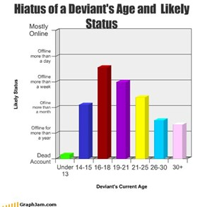 Hiatus of a Deviant's Age and  Likely Status
