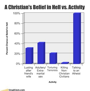 A Christian's Belief in Hell vs. Activity