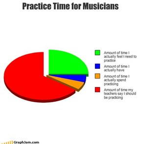 Practice Time for Musicians