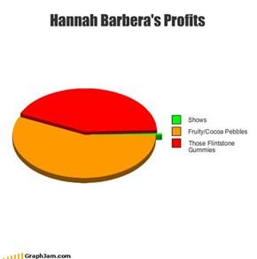 Hannah Barbera's Profits