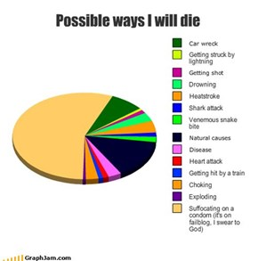 Possible ways I will die