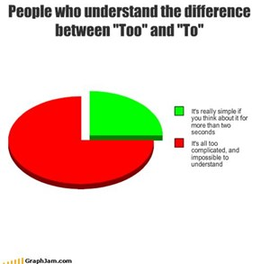"People who understand the difference between ""Too"" and ""To"""