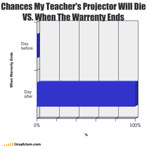 Chances My Teacher's Projector Will Die VS. When The Warrenty Ends