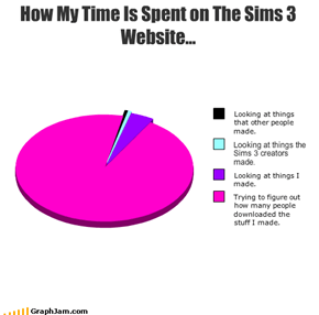 How My Time Is Spent on The Sims 3 Website...