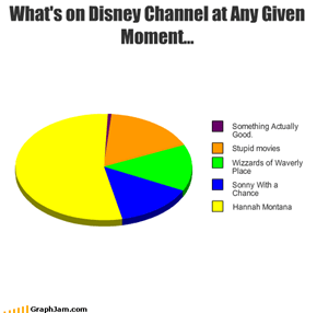 What's on Disney Channel at Any Given Moment...