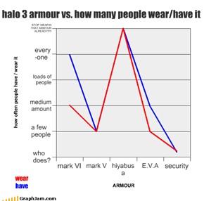 halo 3 armour vs. how many people wear/have it