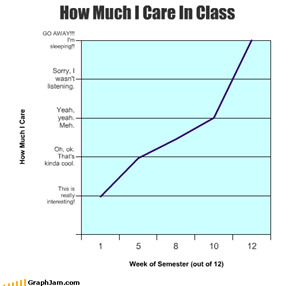How Much I Care In Class