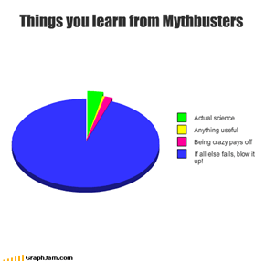 Things you learn from Mythbusters