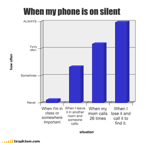 When my phone is on silent