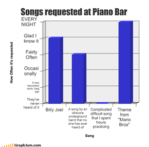 Songs requested at Piano Bar