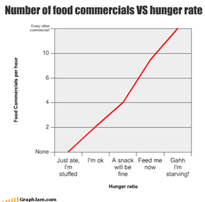 Number of food commercials VS hunger rate