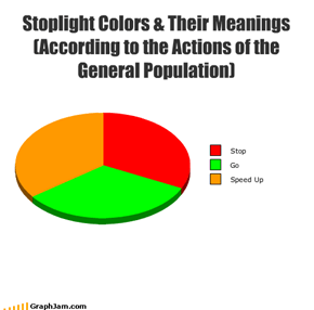 Stoplight Colors & Their Meanings (According to the Actions of the General Population)