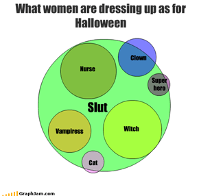 What women are dressing up as for Halloween