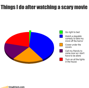 Things I do after watching a scary movie
