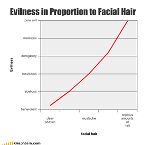 Evilness in Proportion to Facial Hair