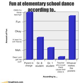 Fun at elementary school dance according to..