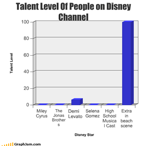 Talent Level Of People on Disney Channel